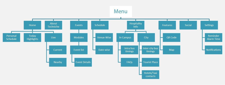 arquitectura-de-informacao