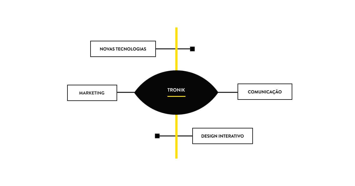 EDIT-Tronik